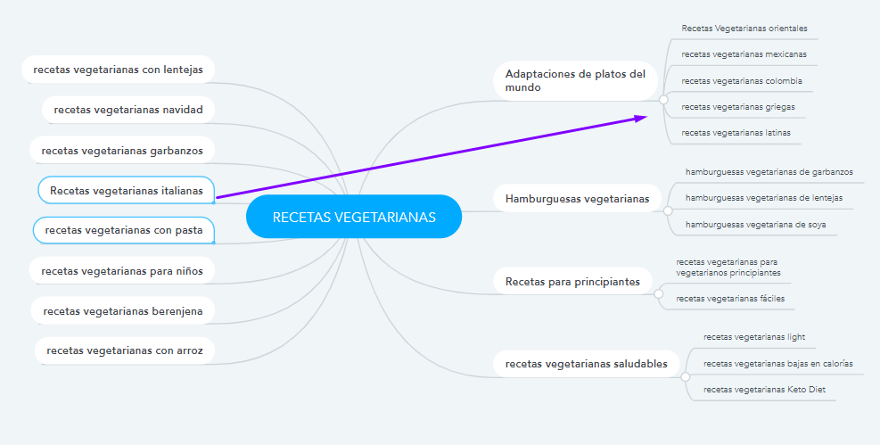 Ejemplo organización de ideas de contenido recetas vegetarianas